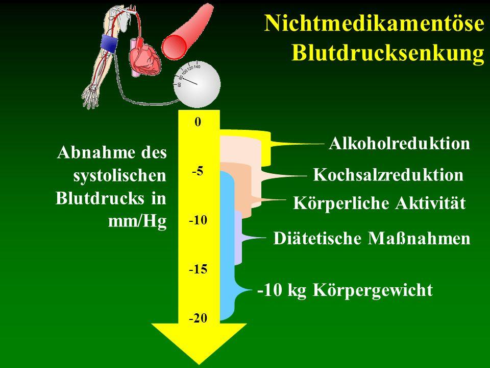 Nichtmedikamentöse Blutdrucksenkung Abnahme des systolischen Blutdrucks in mm/Hg Alkoholreduktion Kochsalzreduktion Körperliche Aktivität Diätetische