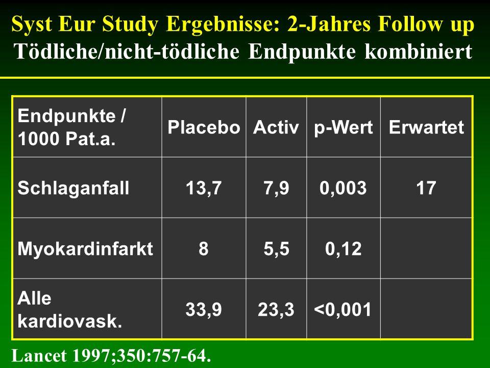 Syst Eur Study Ergebnisse: 2-Jahres Follow up Tödliche/nicht-tödliche Endpunkte kombiniert Endpunkte / 1000 Pat.a. PlaceboActivp-WertErwartet Schlagan