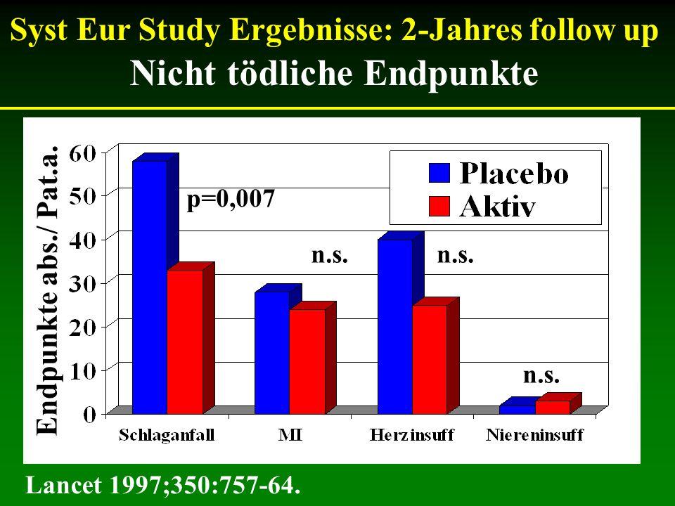 Syst Eur Study Ergebnisse: 2-Jahres follow up Nicht tödliche Endpunkte p=0,007 n.s. Lancet 1997;350:757-64. Endpunkte abs./ Pat.a. n.s.