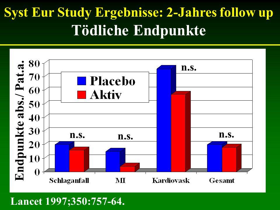 Syst Eur Study Ergebnisse: 2-Jahres follow up Tödliche Endpunkte n.s. Lancet 1997;350:757-64. Endpunkte abs./ Pat.a. n.s.