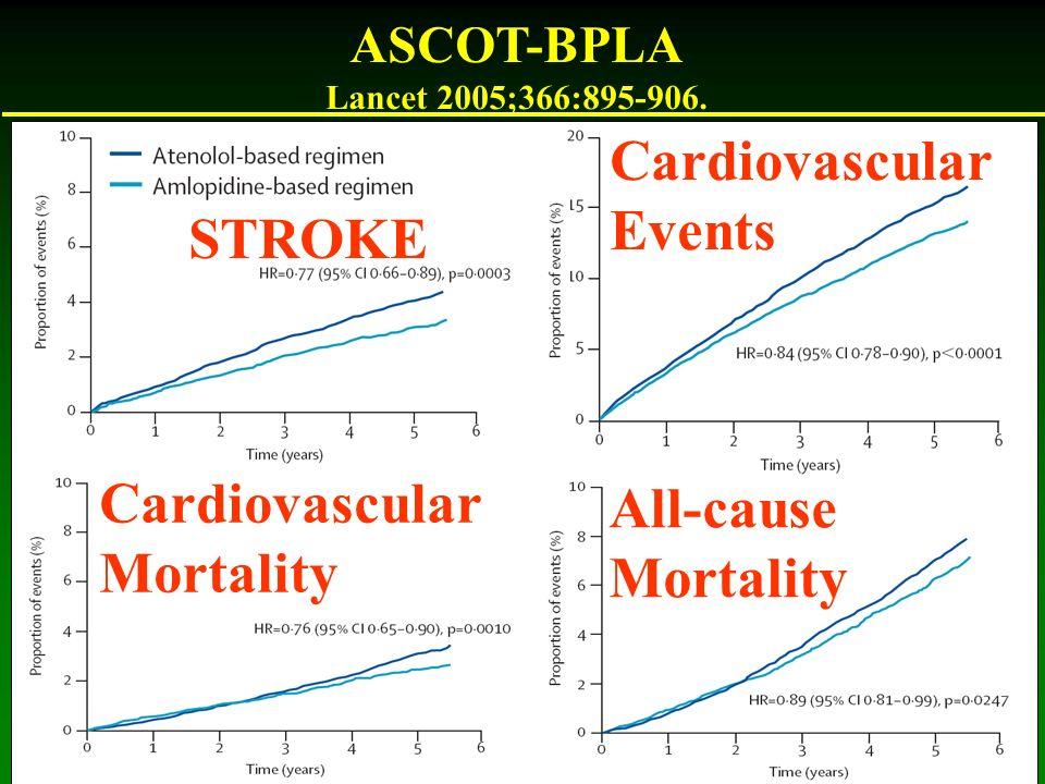 ASCOT-BPLA Lancet 2005;366:895-906. STROKE Cardiovascular Events Cardiovascular Mortality All-cause Mortality