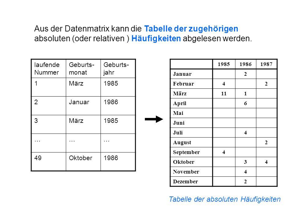 laufende Nummer Geburts- monat Geburts- jahr 1März1985 2Januar1986 3März1985 ……… 49Oktober1986 Aus der Datenmatrix kann die Tabelle der zugehörigen ab