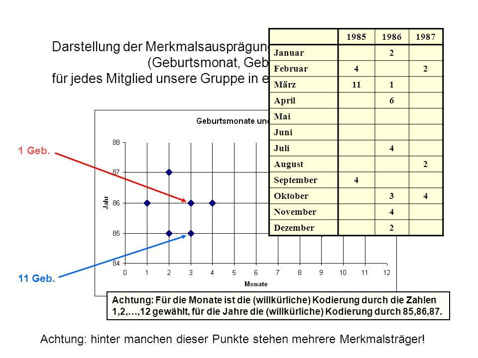 Darstellung der Merkmalsausprägungskombinationen (Geburtsmonat, Geburtsjahr) für jedes Mitglied unsere Gruppe in einem Punktediagramm: Achtung: hinter