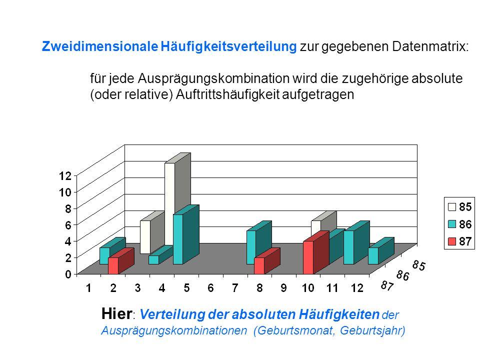 Zweidimensionale Häufigkeitsverteilung zur gegebenen Datenmatrix: für jede Ausprägungskombination wird die zugehörige absolute (oder relative) Auftrit