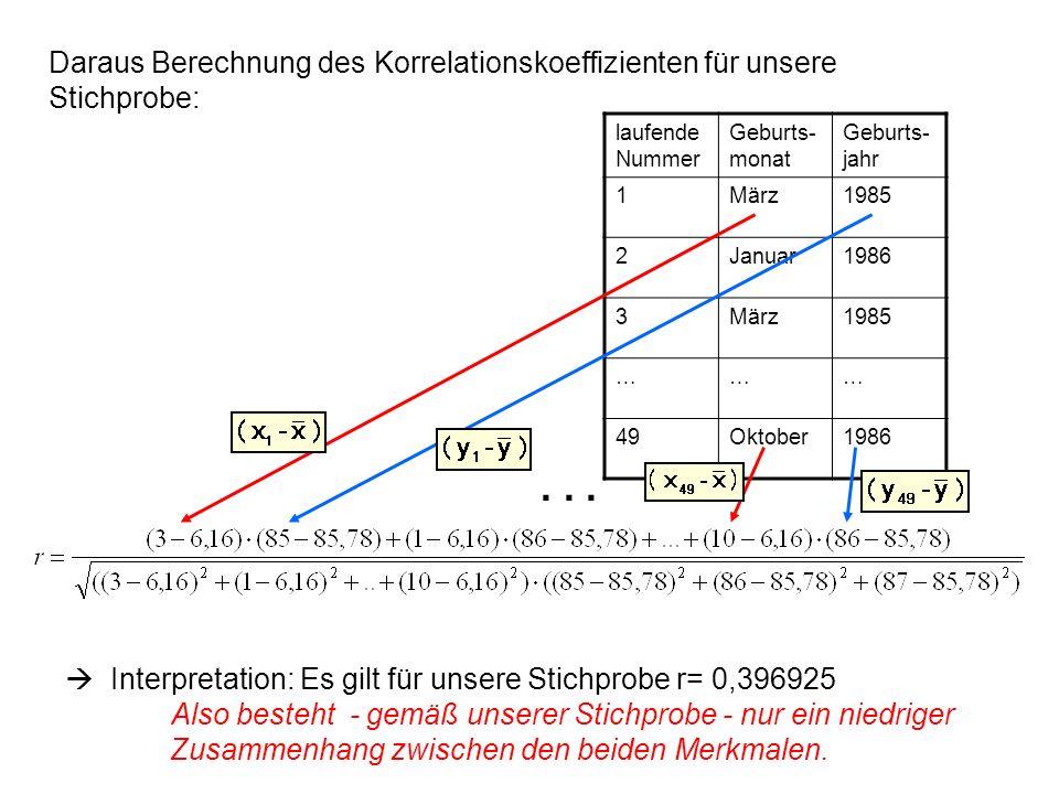 Daraus Berechnung des Korrelationskoeffizienten für unsere Stichprobe: Interpretation: Es gilt für unsere Stichprobe r= 0,396925 Also besteht - gemäß