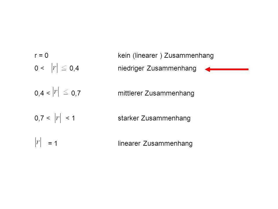 r = 0 kein (linearer ) Zusammenhang 0 < 0,4 niedriger Zusammenhang 0,4 < 0,7 mittlerer Zusammenhang 0,7 < < 1starker Zusammenhang = 1 linearer Zusamme