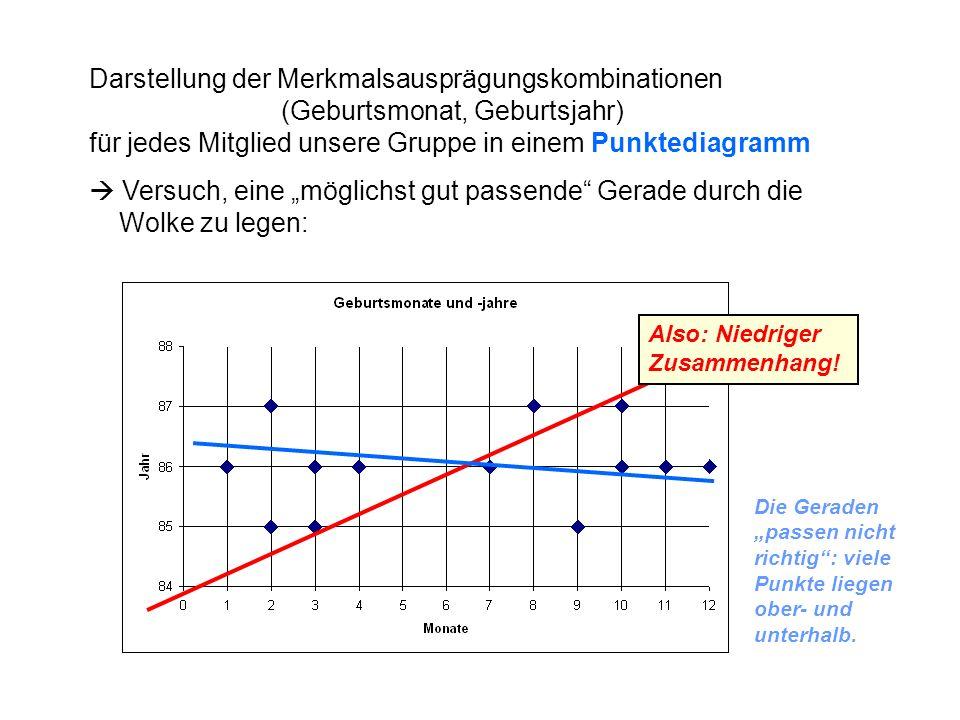 Darstellung der Merkmalsausprägungskombinationen (Geburtsmonat, Geburtsjahr) für jedes Mitglied unsere Gruppe in einem Punktediagramm Versuch, eine mö