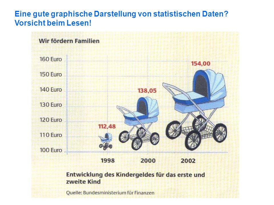 Eine gute graphische Darstellung von statistischen Daten? Vorsicht beim Lesen!
