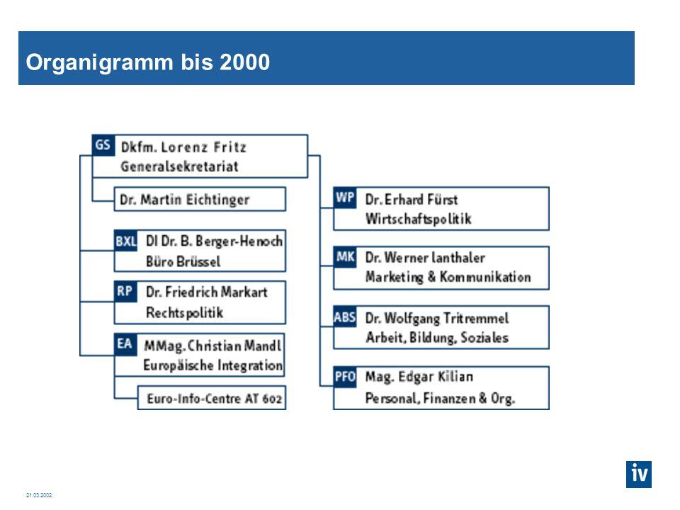 21.03.2002 Wie plant die IV Lobbying Projekte.7 Fragen bevor wir lobbyieren...