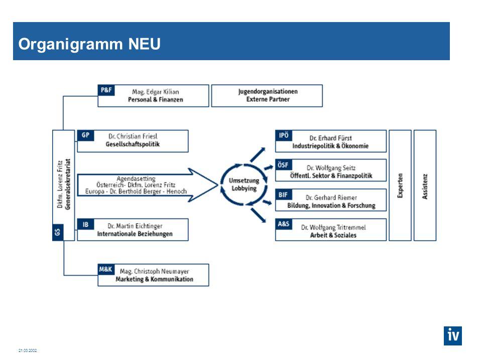 21.03.2002 IV als Projektorganisation Von der Linien- zur Projektorganisation Was wird aus hierarchischen Positionen/Karrieren.