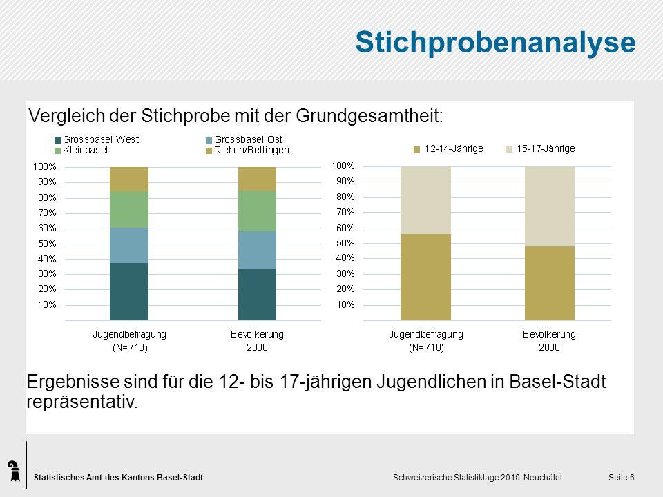 Statistisches Amt des Kantons Basel-Stadt Schweizerische Statistiktage 2010, Neuchâtel Seite 6 Stichprobenanalyse Vergleich der Stichprobe mit der Grundgesamtheit: Ergebnisse sind für die 12- bis 17-jährigen Jugendlichen in Basel-Stadt repräsentativ.