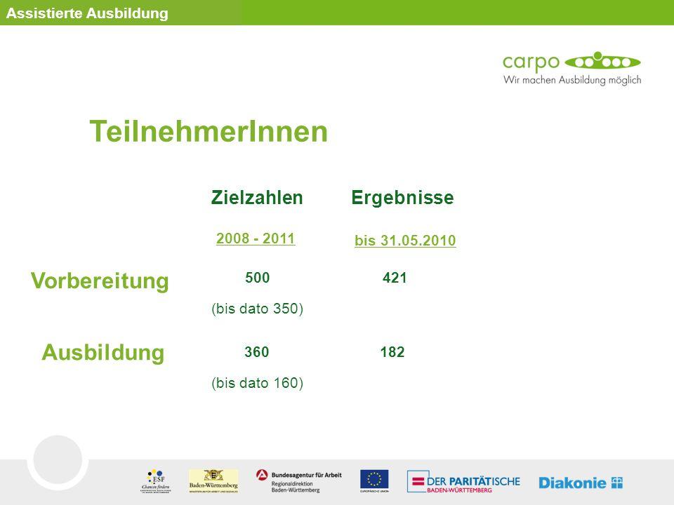 Zielzahlen Ergebnisse 2008 - 2011 bis 31.05.2010 Vorbereitung 500 (bis dato 350) 421 Ausbildung 360 (bis dato 160) 182 TeilnehmerInnen