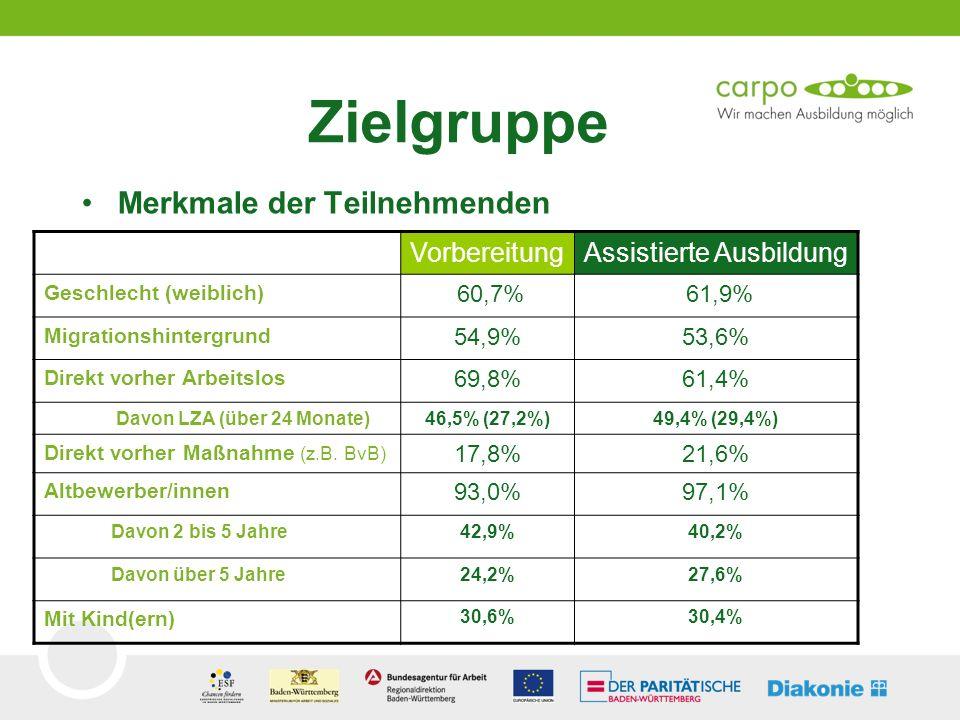 Zielgruppe Merkmale der Teilnehmenden VorbereitungAssistierte Ausbildung Geschlecht (weiblich) 60,7% 61,9% Migrationshintergrund 54,9%53,6% Direkt vor