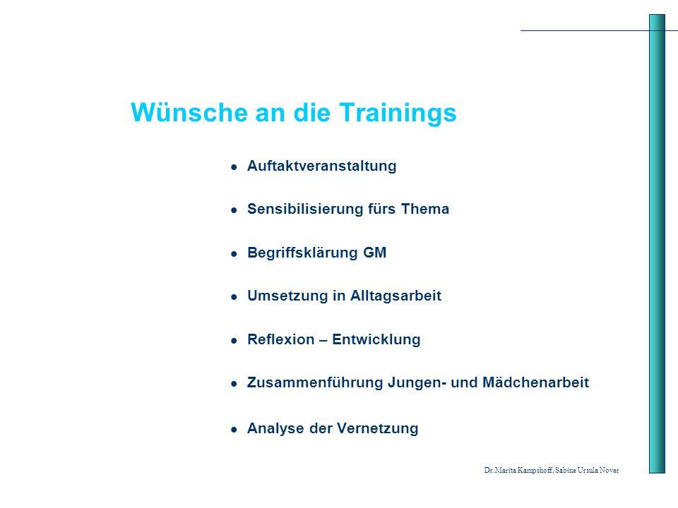 Wünsche an die Trainings Auftaktveranstaltung Sensibilisierung fürs Thema Begriffsklärung GM Umsetzung in Alltagsarbeit Reflexion – Entwicklung Zusamm