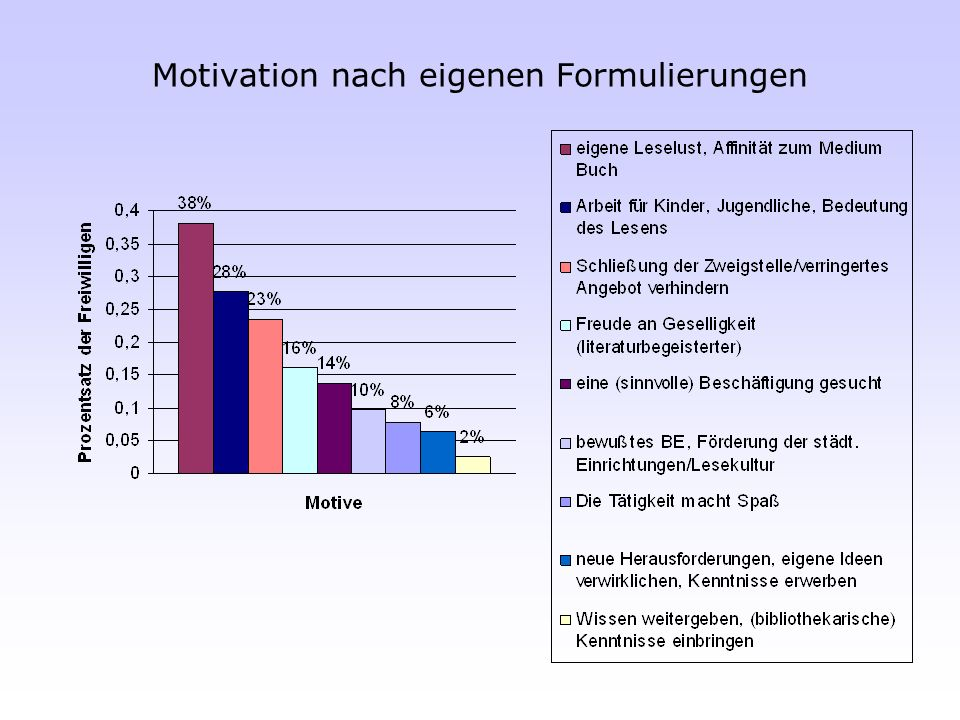 Motivation nach eigenen Formulierungen