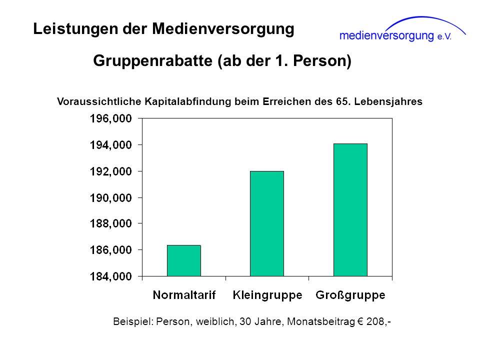Leistungen der Medienversorgung Gruppenrabatte (ab der 1. Person) Voraussichtliche Kapitalabfindung beim Erreichen des 65. Lebensjahres Beispiel: Pers