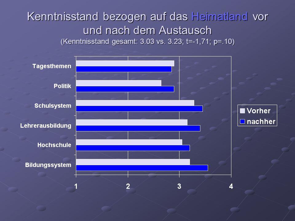 Kenntnisstand bezogen auf das Heimatland vor und nach dem Austausch (Kenntnisstand gesamt: 3.03 vs.