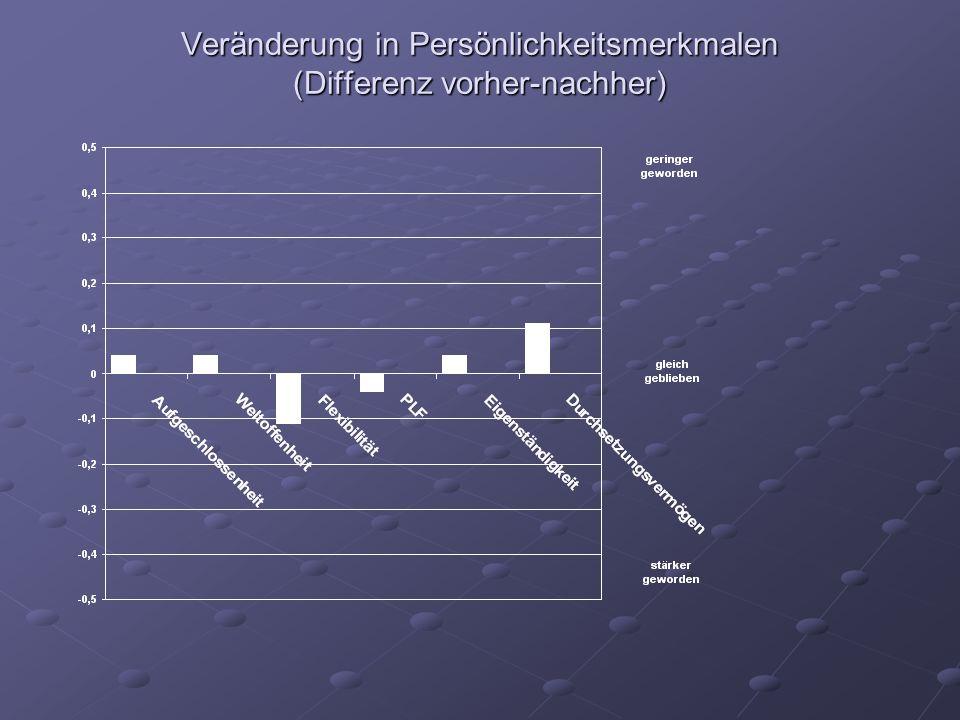 Veränderung in Persönlichkeitsmerkmalen (Differenz vorher-nachher)