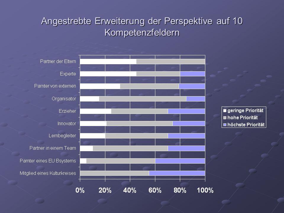 Angestrebte Erweiterung der Perspektive auf 10 Kompetenzfeldern