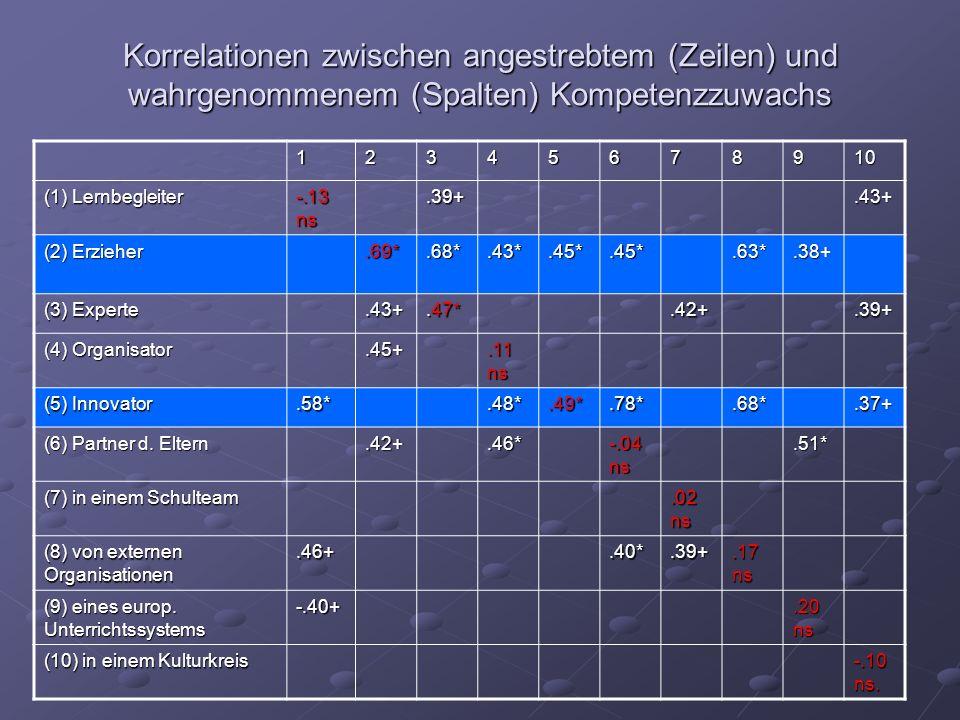 Korrelationen zwischen angestrebtem (Zeilen) und wahrgenommenem (Spalten) Kompetenzzuwachs 12345678910 (1) Lernbegleiter -.13 ns.39+.43+ (2) Erzieher.69*.68*.43*.45*.45*.63*.38+ (3) Experte.43+.47*.42+.39+ (4) Organisator.45+.11 ns (5) Innovator.58*.48*.49*.78*.68*.37+ (6) Partner d.