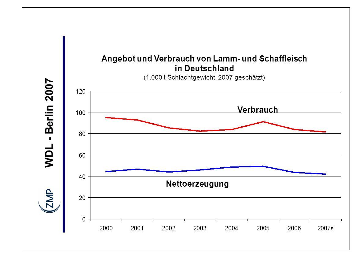 WDL - Berlin 2007 Angebot und Verbrauch von Lamm- und Schaffleisch in Deutschland (1.000 t Schlachtgewicht, 2007 geschätzt) Verbrauch Nettoerzeugung