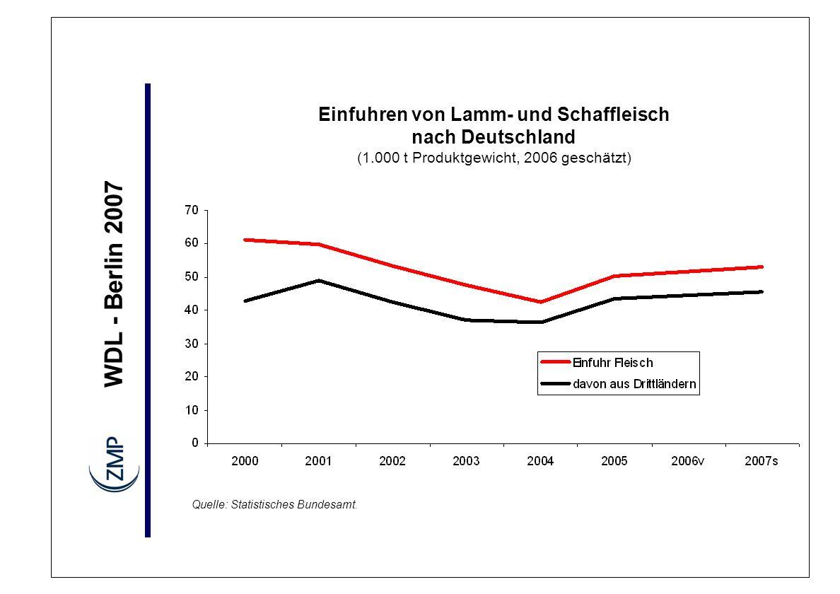 WDL - Berlin 2007 Einfuhren von Lamm- und Schaffleisch nach Deutschland (1.000 t Produktgewicht, 2006 geschätzt) Quelle: Statistisches Bundesamt.