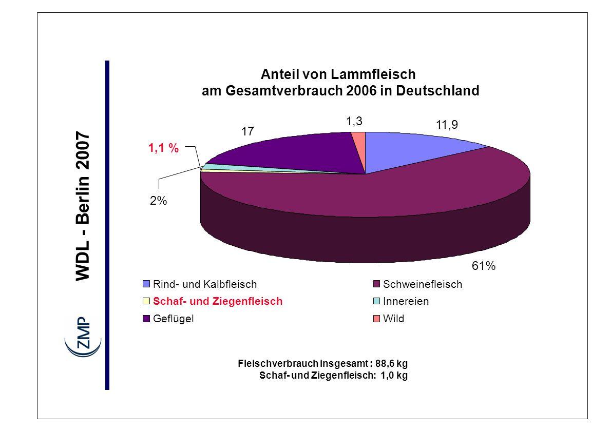 WDL - Berlin 2007 Anteil von Lammfleisch am Gesamtverbrauch 2006 in Deutschland Fleischverbrauch insgesamt : 88,6 kg Schaf- und Ziegenfleisch: 1,0 kg 11,9 17 1,3 2% 61% 1,1 % Rind- und KalbfleischSchweinefleisch Schaf- und ZiegenfleischInnereien GeflügelWild