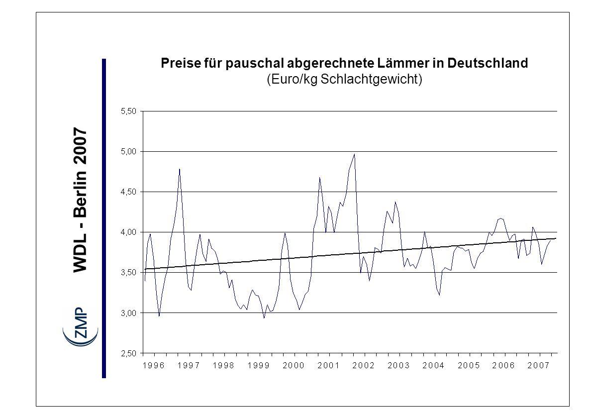 WDL - Berlin 2007 Preise für pauschal abgerechnete Lämmer in Deutschland (Euro/kg Schlachtgewicht)