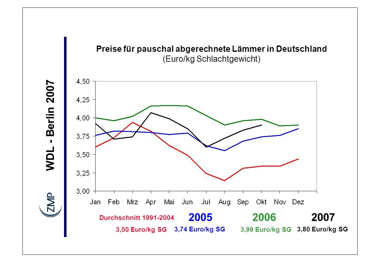 WDL - Berlin 2007 Preise für pauschal abgerechnete Lämmer in Deutschland (Euro/kg Schlachtgewicht) Durchschnitt 1991-2004 3,50 Euro/kg SG 2006 3,99 Eu