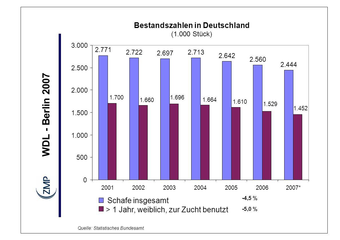 WDL - Berlin 2007 Bestandszahlen in den einzelnen Bundesländern (1.000 Stück) -250 -150 -50 50 150 250 350 450 BWBYBBHEMVPNDSNRWRPSNSTSHTH -10 -5 0 5 10 15 20 %