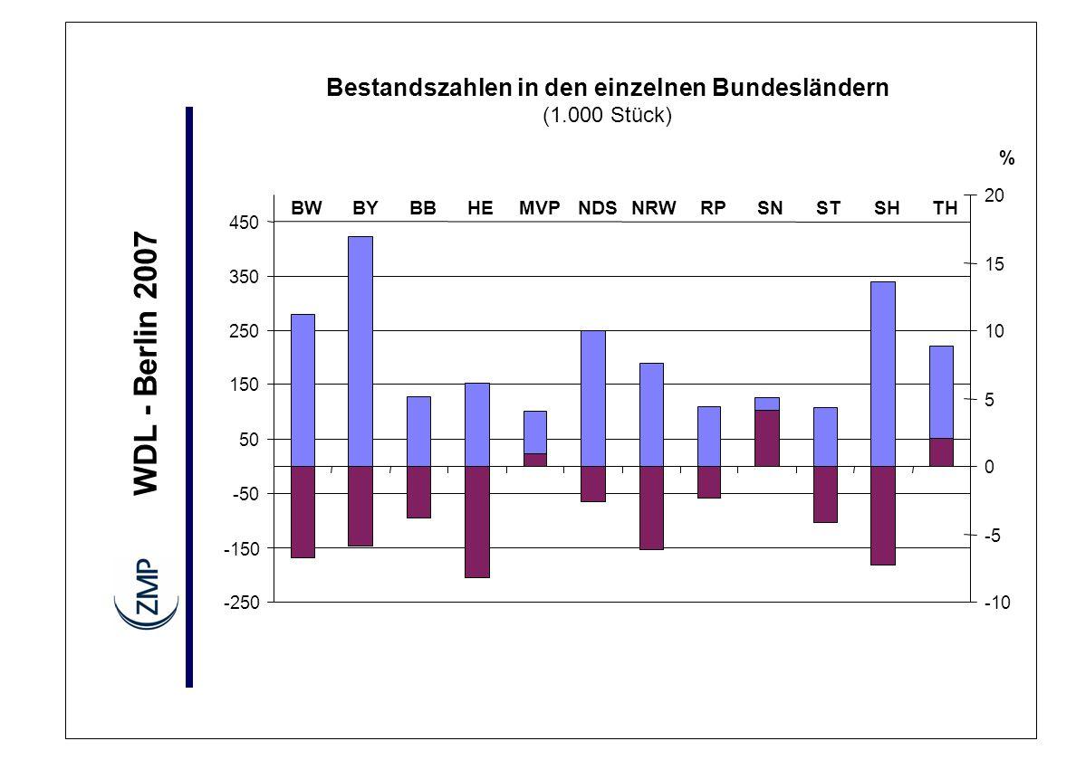 WDL - Berlin 2007 Bestandszahlen in den einzelnen Bundesländern (1.000 Stück) -250 -150 -50 50 150 250 350 450 BWBYBBHEMVPNDSNRWRPSNSTSHTH -10 -5 0 5