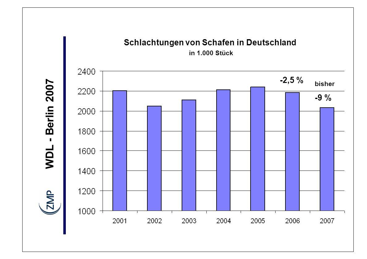 WDL - Berlin 2007 Schaffleischerzeugung rückläufig Aktuelle Tendenzen Einfuhren lebender Schafe gestiegen Einfuhren von Schaf- und Ziegenfleisch gestiegen Schlachtlämmer: Erzeugerpreise über langjährigem Mittel Preisbewegungen / Saisonalität (Ramadan) nehmen ab