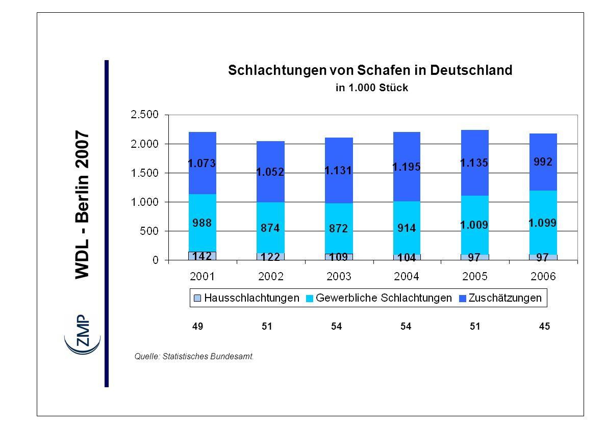 WDL - Berlin 2007 Schlachtungen von Schafen in Deutschland in 1.000 Stück Quelle: Statistisches Bundesamt. 495154 5145