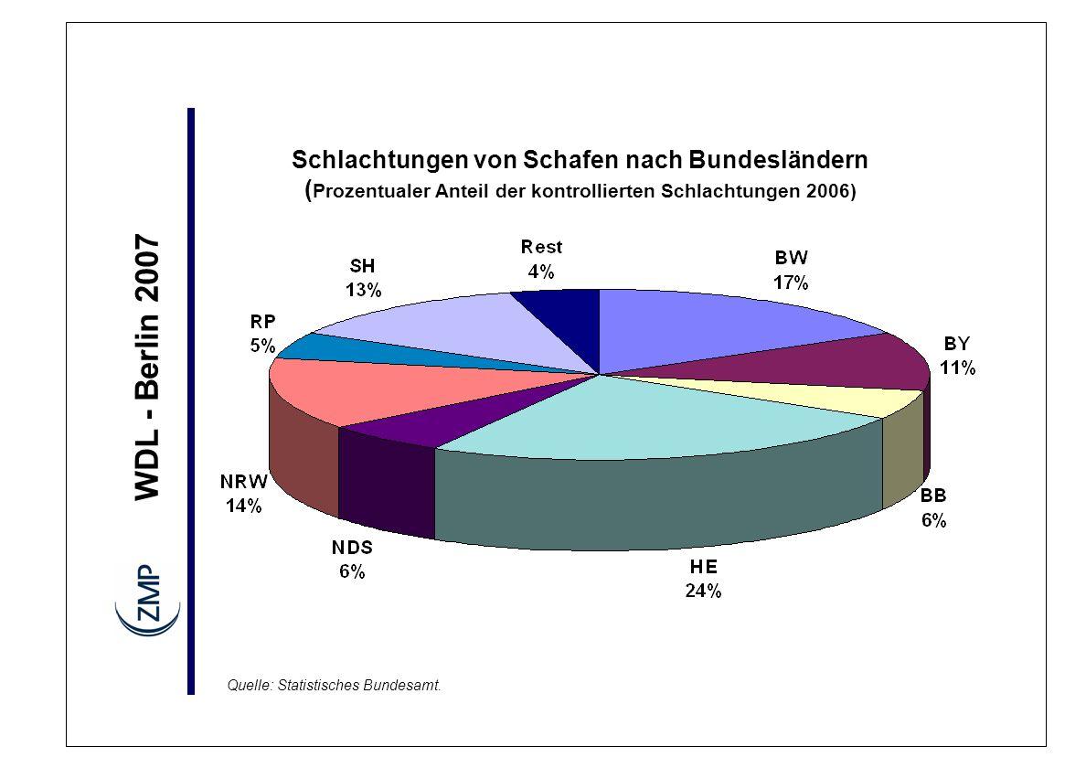 WDL - Berlin 2007 Schlachtungen von Schafen nach Bundesländern ( Prozentualer Anteil der kontrollierten Schlachtungen 2006) Quelle: Statistisches Bundesamt.
