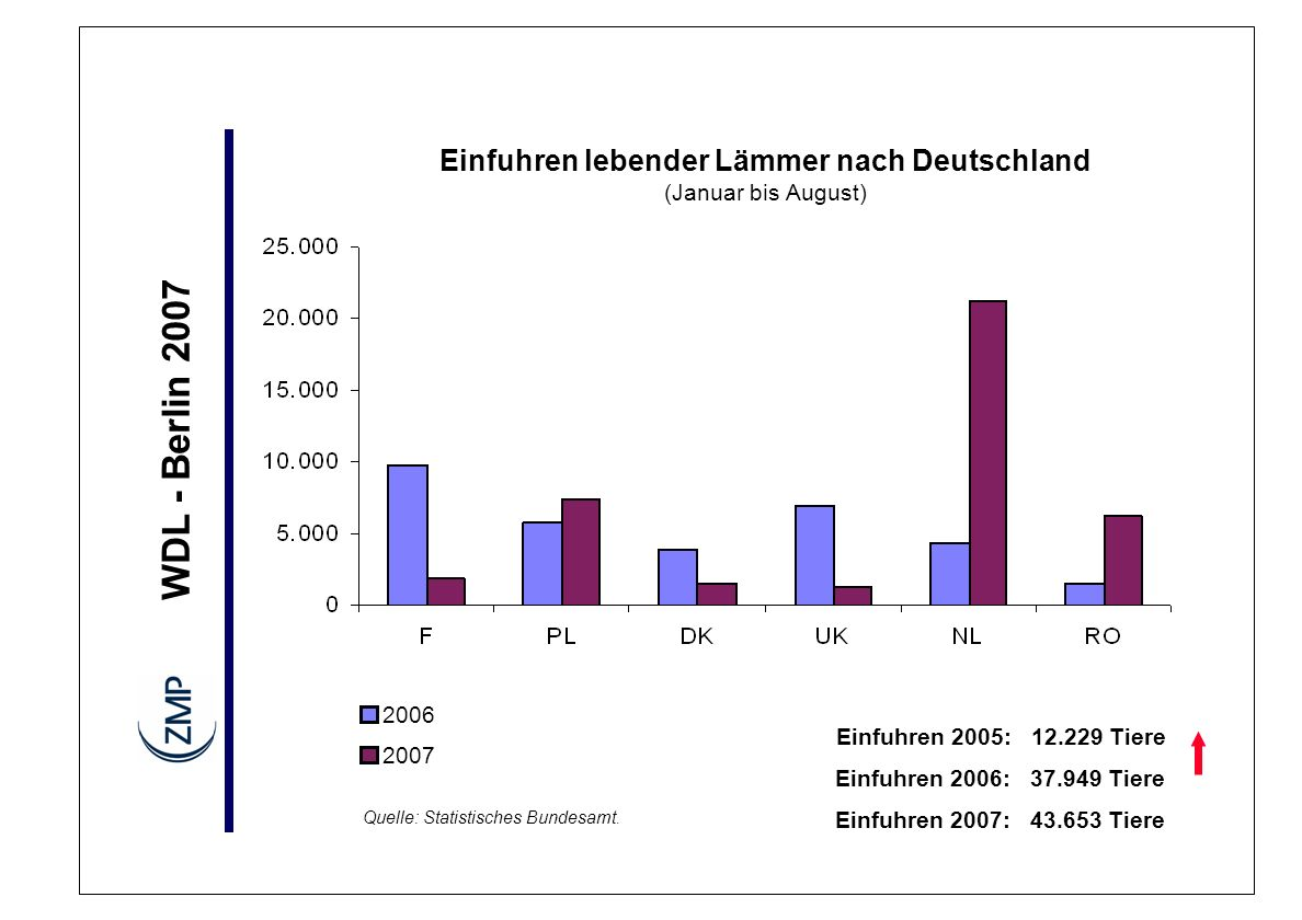 WDL - Berlin 2007 2006 2007 Ausfuhren 2005: 74.933 Tiere Ausfuhren 2006: 52.031 Tiere Ausfuhren lebender Lämmer aus Deutschland (Januar bis August) Quelle: Statistisches Bundesamt.