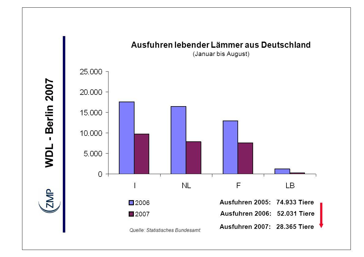 WDL - Berlin 2007 2006 2007 Ausfuhren 2005: 74.933 Tiere Ausfuhren 2006: 52.031 Tiere Ausfuhren lebender Lämmer aus Deutschland (Januar bis August) Qu
