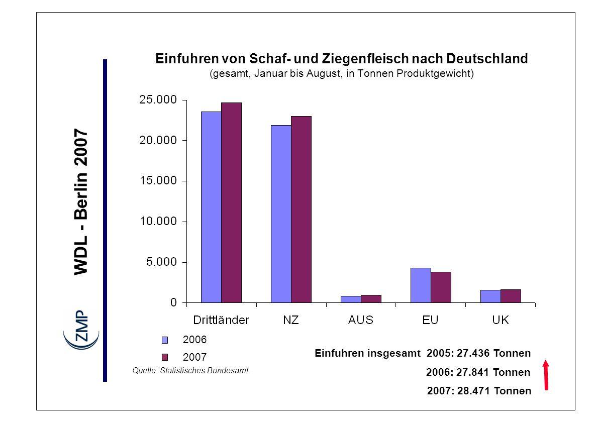 WDL - Berlin 2007 2006 2007 Einfuhren von Schaf- und Ziegenfleisch nach Deutschland (gesamt, Januar bis August, in Tonnen Produktgewicht) Quelle: Stat
