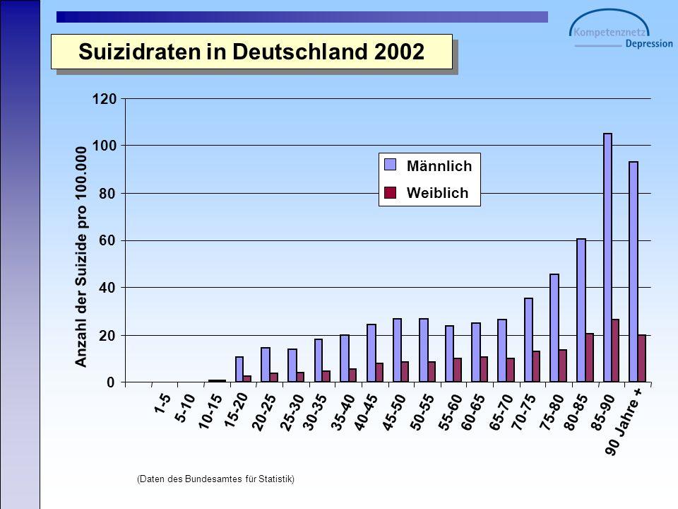 Suizidraten in Deutschland 2002 (Daten des Bundesamtes für Statistik) 0 20 40 60 80 100 120 1-5 5-10 10-15 15-20 20-2525-3030-3535-4040-4545-5050-5555