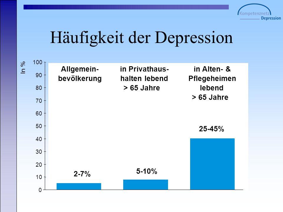 Häufigkeit der Depression 0 10 20 30 40 50 60 70 80 90 100 In % Allgemein- bevölkerung in Privathaus- halten lebend > 65 Jahre in Alten- & Pflegeheime