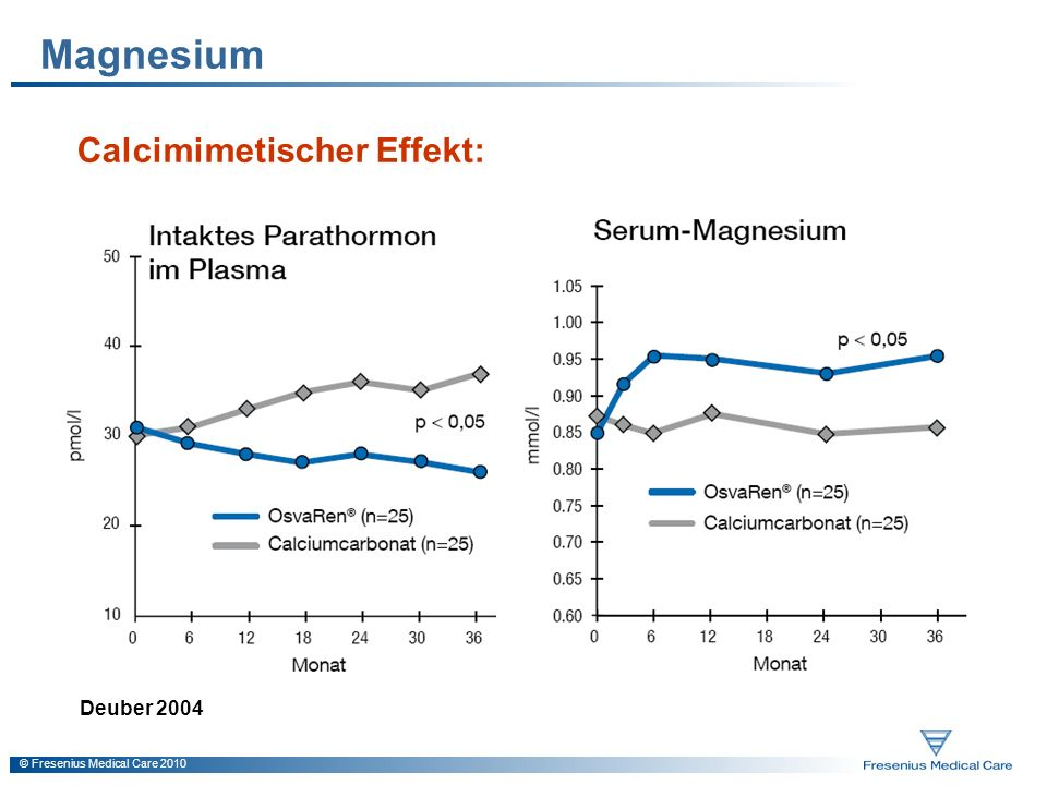 © Fresenius Medical Care 2010 Magnesium Calcimimetischer Effekt: Deuber 2004