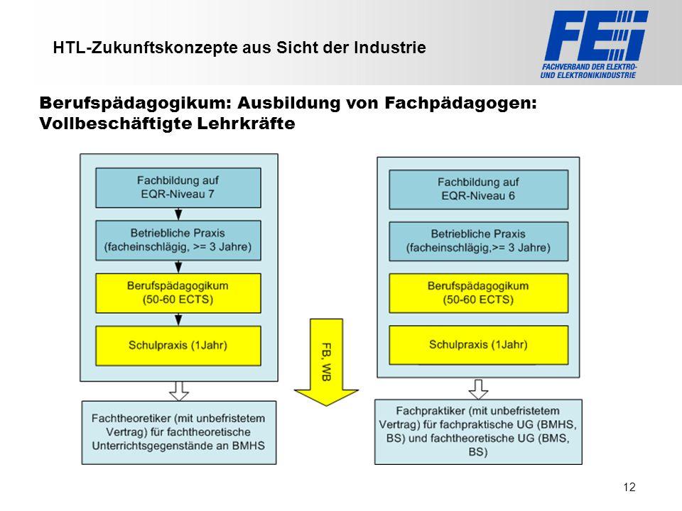 >>> VAT >>> FMK >>> VBI >>> UFH >>> FH TECHNIKUM Wien >>> EV >>> HLP >>> MMF HTL-Zukunftskonzepte aus Sicht der Industrie Berufspädagogikum: Ausbildun