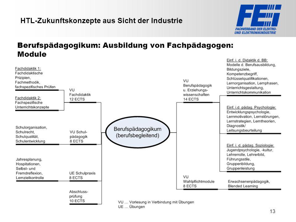 >>> VAT >>> FMK >>> VBI >>> UFH >>> FH TECHNIKUM Wien >>> EV >>> HLP >>> MMF Berufspädagogikum: Ausbildung von Fachpädagogen: Module HTL-Zukunftskonze