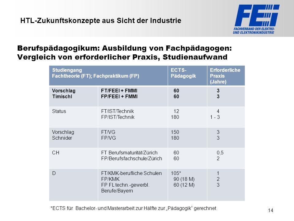 >>> VAT >>> FMK >>> VBI >>> UFH >>> FH TECHNIKUM Wien >>> EV >>> HLP >>> MMF Berufspädagogikum: Ausbildung von Fachpädagogen: Vergleich von erforderli