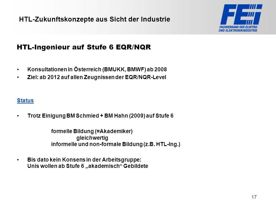 >>> VAT >>> FMK >>> VBI >>> UFH >>> FH TECHNIKUM Wien >>> EV >>> HLP >>> MMF HTL-Zukunftskonzepte aus Sicht der Industrie Konsultationen in Österreich