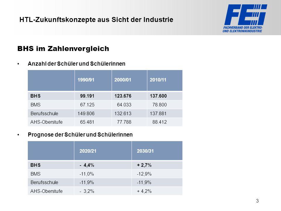 >>> VAT >>> FMK >>> VBI >>> UFH >>> FH TECHNIKUM Wien >>> EV >>> HLP >>> MMF HTL-Zukunftskonzepte aus Sicht der Industrie Anzahl der Schüler und Schül