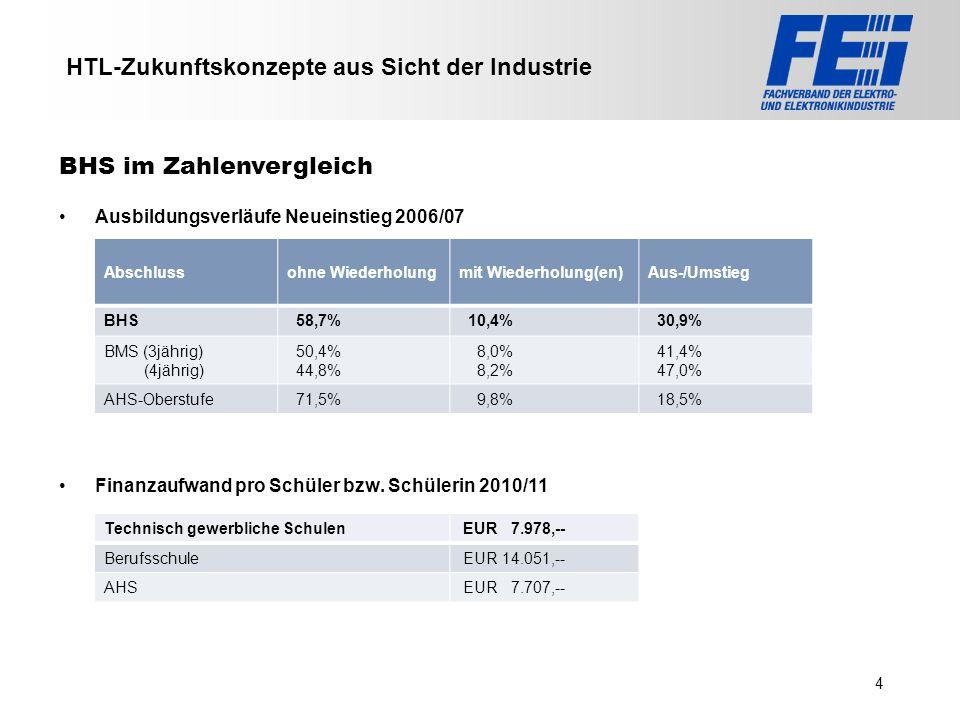 >>> VAT >>> FMK >>> VBI >>> UFH >>> FH TECHNIKUM Wien >>> EV >>> HLP >>> MMF HTL-Zukunftskonzepte aus Sicht der Industrie Ausbildungsverläufe Neueinst