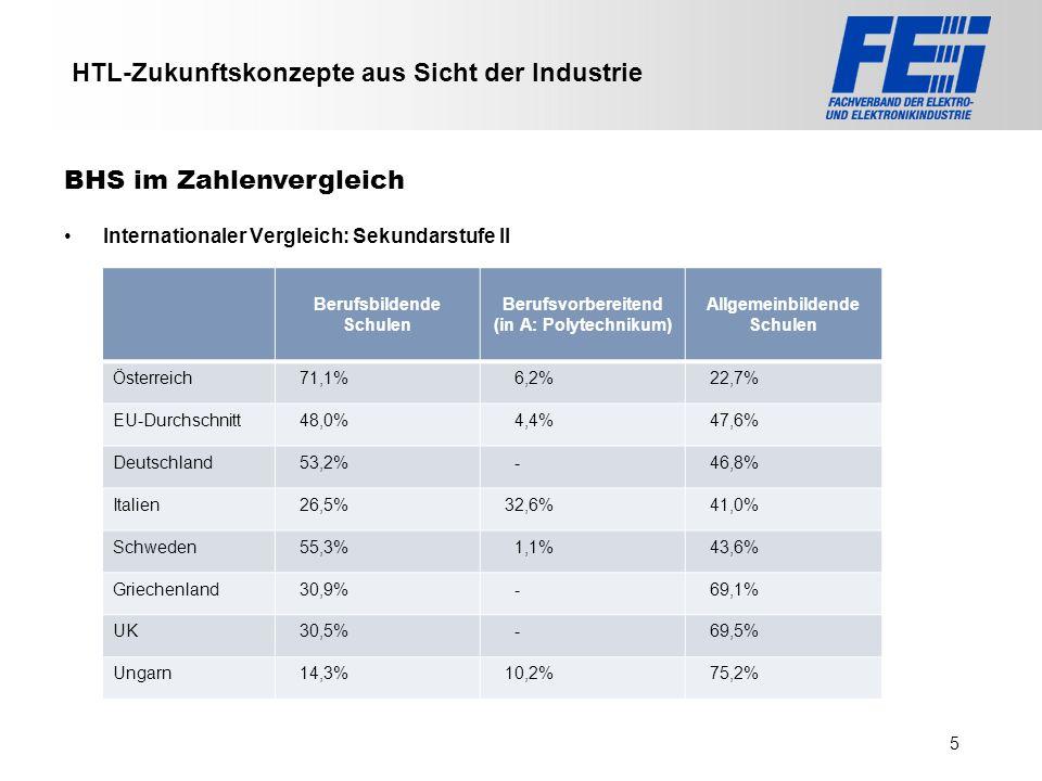 >>> VAT >>> FMK >>> VBI >>> UFH >>> FH TECHNIKUM Wien >>> EV >>> HLP >>> MMF HTL-Zukunftskonzepte aus Sicht der Industrie Internationaler Vergleich: S