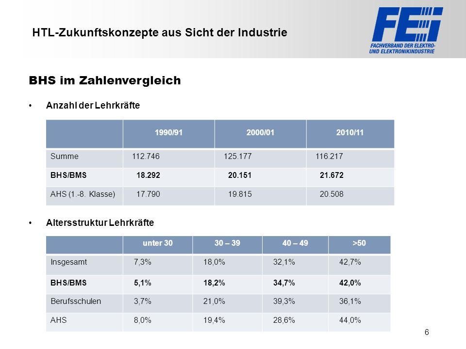 >>> VAT >>> FMK >>> VBI >>> UFH >>> FH TECHNIKUM Wien >>> EV >>> HLP >>> MMF HTL-Zukunftskonzepte aus Sicht der Industrie Anzahl der Lehrkräfte Alters