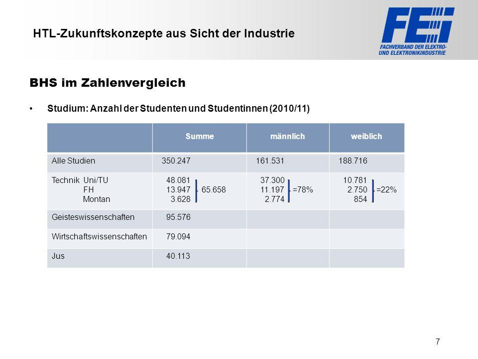 >>> VAT >>> FMK >>> VBI >>> UFH >>> FH TECHNIKUM Wien >>> EV >>> HLP >>> MMF HTL-Zukunftskonzepte aus Sicht der Industrie Studium: Anzahl der Studente