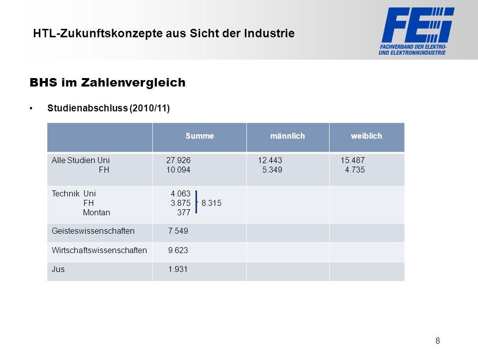 >>> VAT >>> FMK >>> VBI >>> UFH >>> FH TECHNIKUM Wien >>> EV >>> HLP >>> MMF HTL-Zukunftskonzepte aus Sicht der Industrie Studienabschluss (2010/11) B